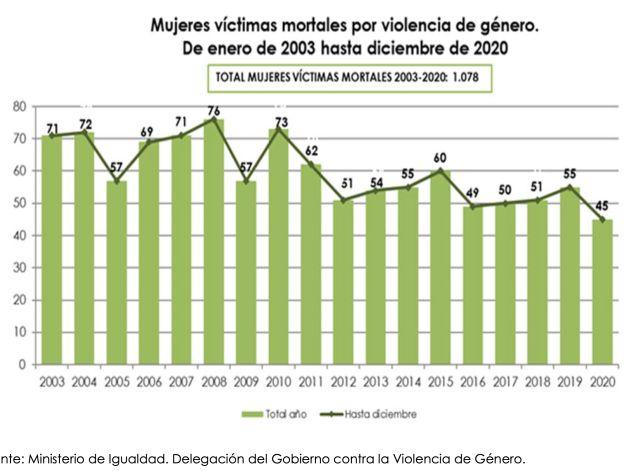 Mujeres víctimas mortales por violencia de género.