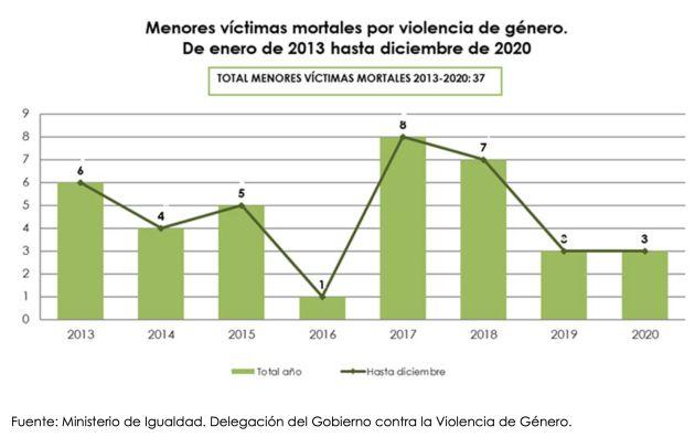 Menores víctimas mortales por violencia de género.