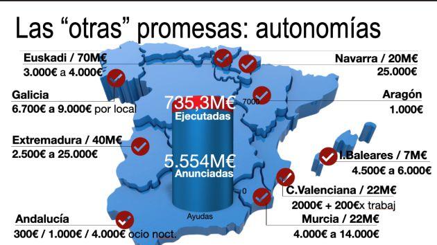 Las otras promesas de las autonomías