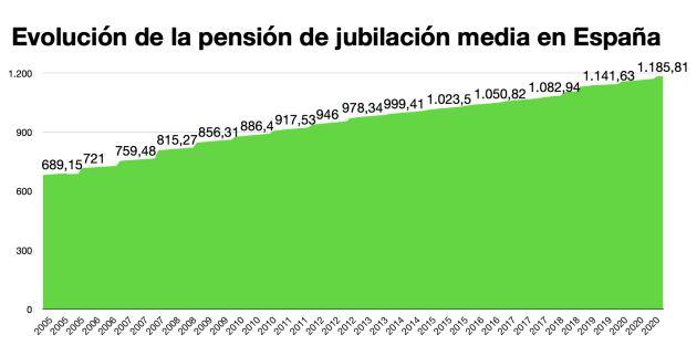 Evolución de la jubilación media.