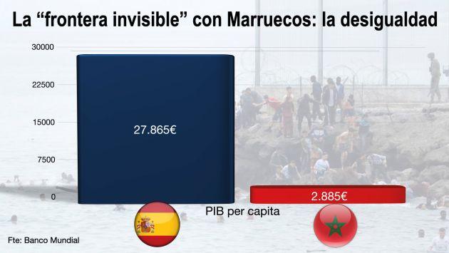 La gran desigualdad de rentas entre España y Marruecos.