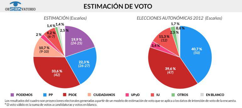 Estimación de voto en las elecciones andaluza y comparación con los resultados de los comicios de 2012 / JAVIER DE MIGUEL