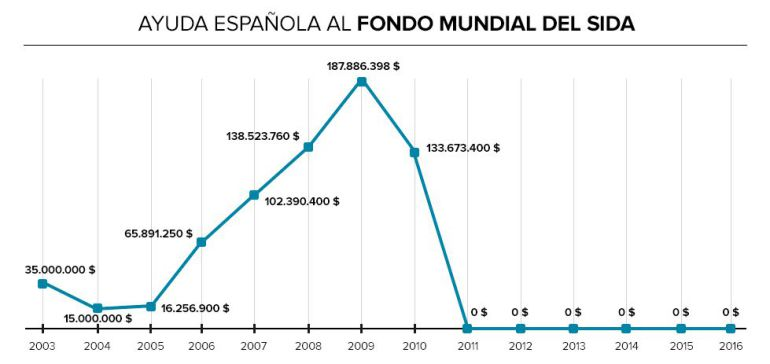 Fuente: The Global Fund