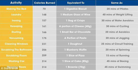 cuantas calorias quemas al dia sin hacer ejercicio