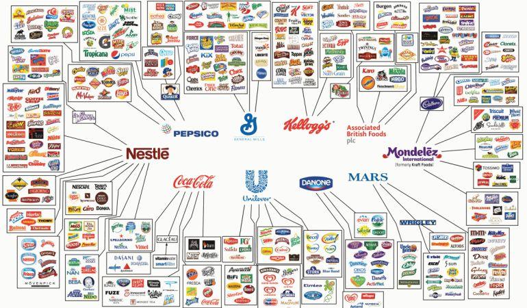Las diez compañías alimentarias que controlan todo lo que compras ...