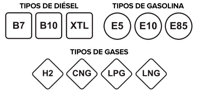 El nuevo etiquetado de los combustibles tras el 12 de octubre de 2018.