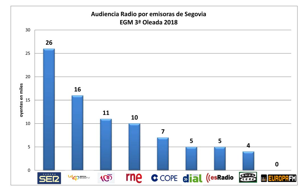 Grafíco con los datos de audiencia de las emisoras de radio local en Segovia