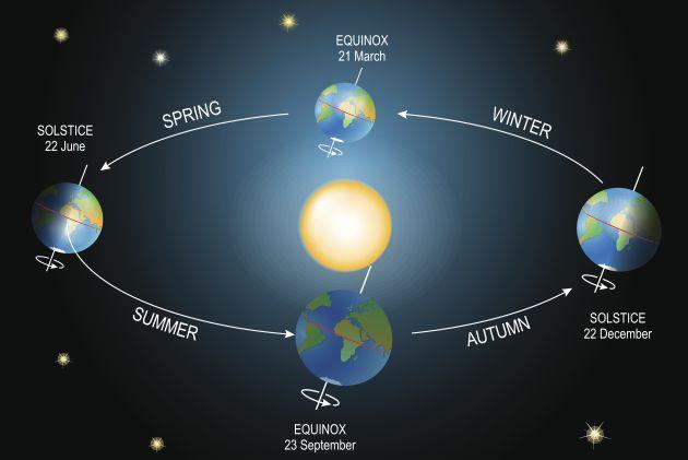 La Tierra gira alrededor del Sol, describiendo una órbita de 930 millones de kilómetros