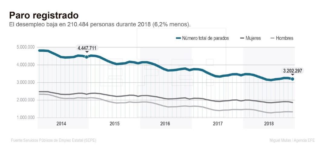 La evolución de los datos de paro desde 2014