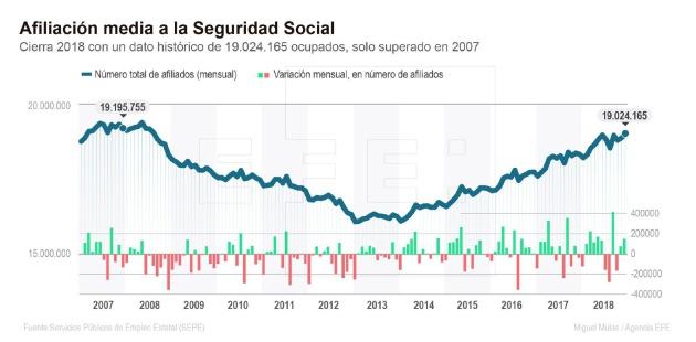 La evolución de la afiliación a la Seguridad Social