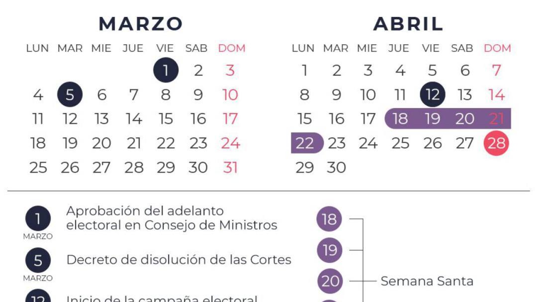 Las consecuencias del apretado calendario electoral