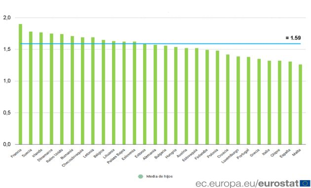 Ratio de fertilidad en 2017 (datos de Eurostat).