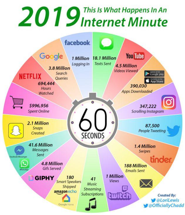 Esto es lo que pasa durante un minuto en Internet