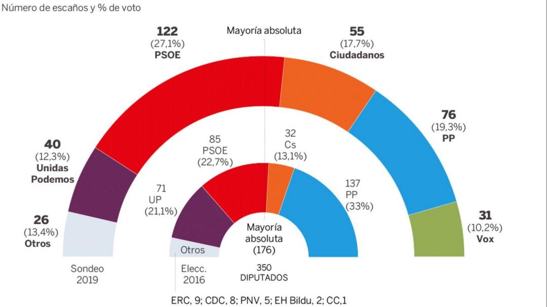El PSOE ganaría el 28-A y el pacto de Cs, PP y Vox quedaría lejos de la mayoría, según un sondeo de El País