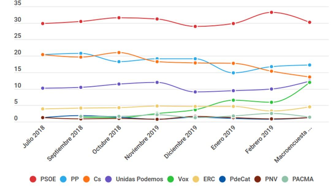 La evolución de la intención de voto, a diez días de las generales del 28-A