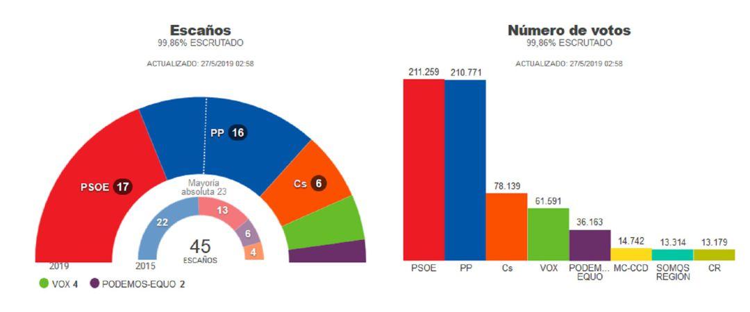 El Psoe Gana Las Elecciones Por 488 Votos Y Podra Gobernar Si Le