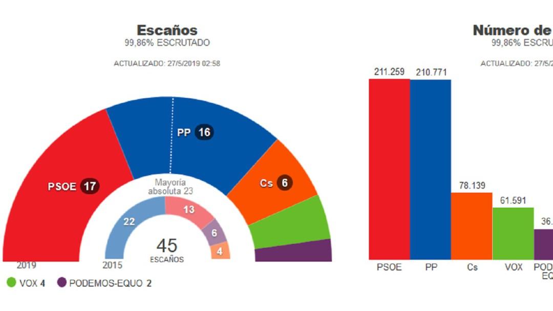 El PSOE gana las elecciones por 488 votos y podrá gobernar si le apoya Ciudadanos