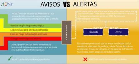 Los colores de los avisos meteorológicos.