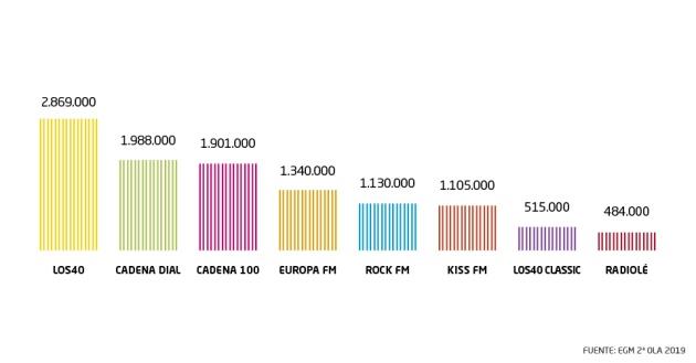 EGM: la SER se distancia de sus competidores y refuerza su liderazgo con 4.119.000 oyentes