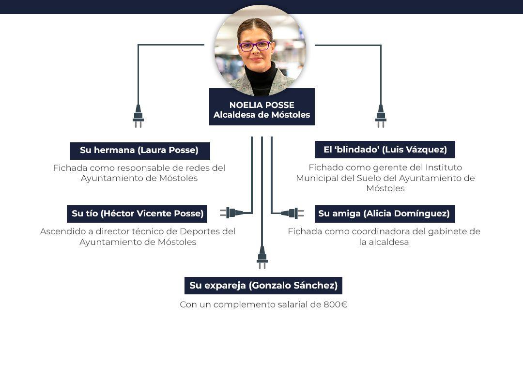 La alcadesa de Móstoles aprueba un complemento de 800 euros mensuales para su ex