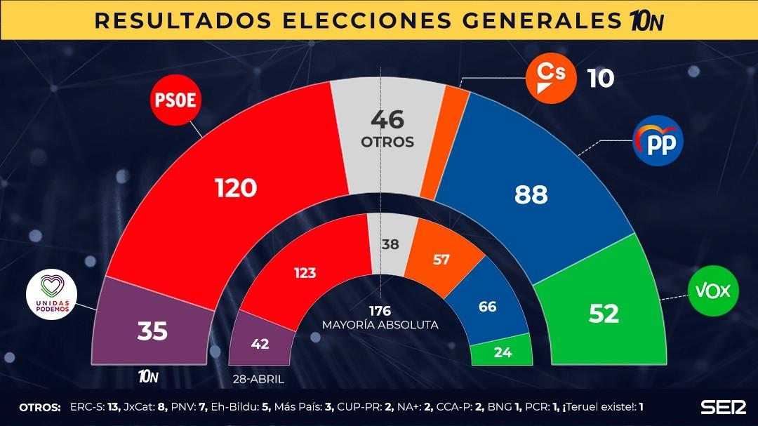 El 10-N obliga a los partidos a entenderse: PSOE gana, PP sube, Vox se dispara y Ciudadanos se desploma