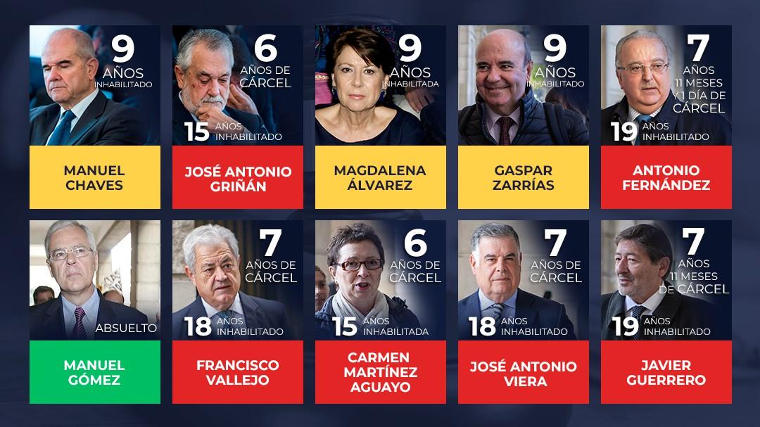 Seis años de prisión para Griñán y nueve de inhabilitación para Chaves por los ERE de Andalucía