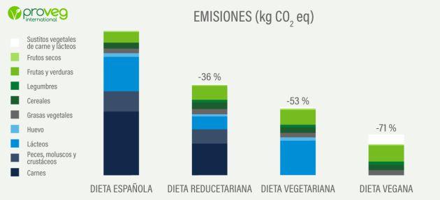 Las emisiones de nuestra dieta.