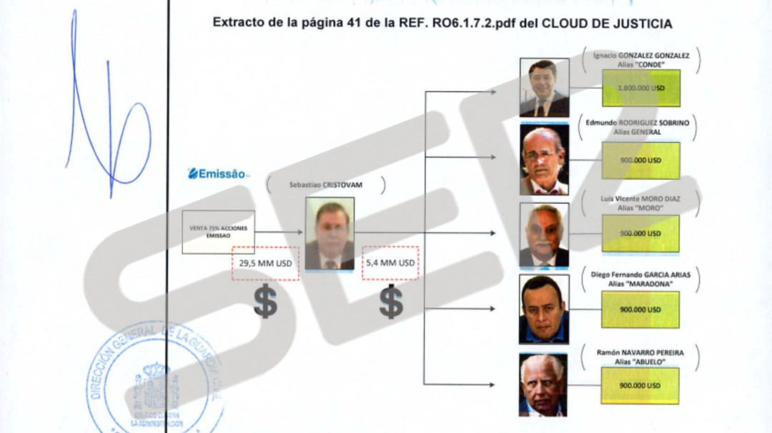 La Guardia Civil presenta el informe definitivo contra Ignacio González