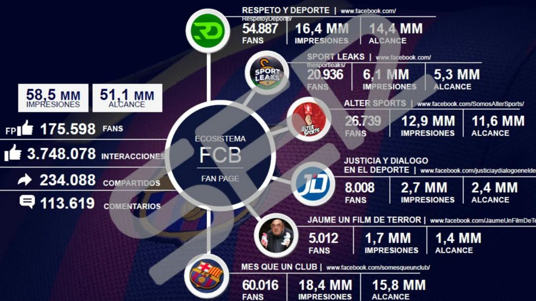 Exclusiva SER: Las pruebas que demuestran que I3 Ventures está detrás de las cuentas no oficiales del Barça
