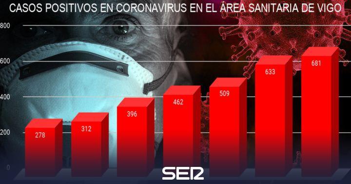 El área de Vigo triplica los positivos en Coronavirus en una semana