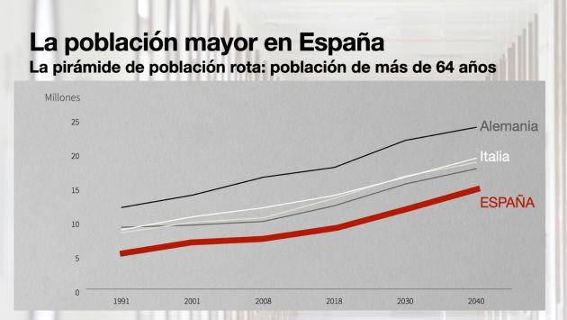 Población de más de 64 años en España, Italia y Alemania.