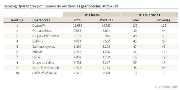 ¿Quién controla las residencias españolas?