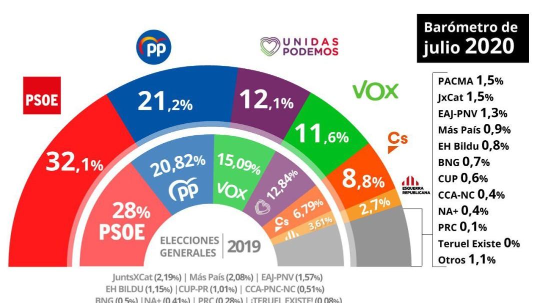 El PSOE volvería a ganar las elecciones y Podemos recupera la tercera posición
