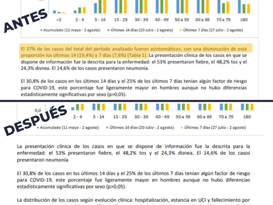 Los informes contradictorios de la Comunidad de Madrid.