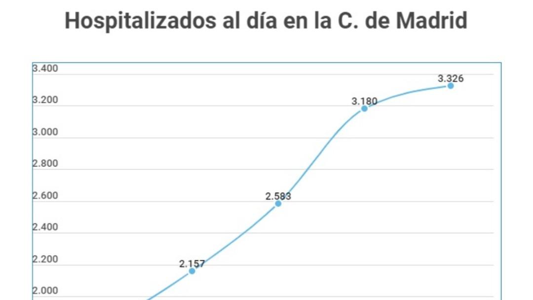 Los datos de Madrid: más de 100.000 positivos en menos de un mes