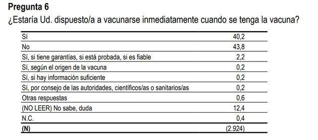 La pregunta de la última encuesta del CIS sobre la vacuna contra el COVID-19.