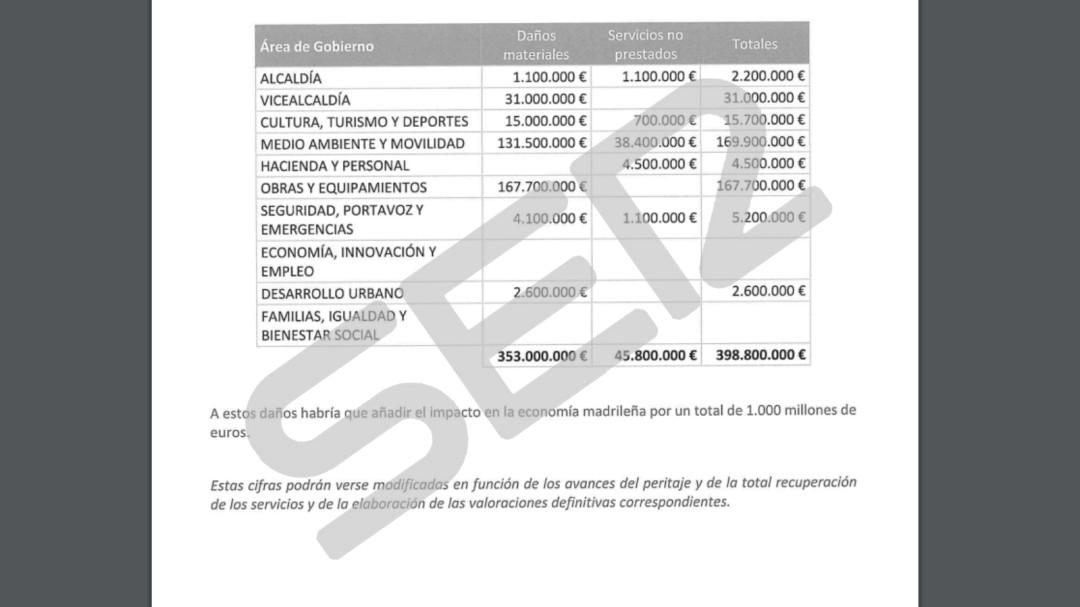 Almeida reclama desde los ingresos de los parquímetros hasta el alquiler de pistas de pádel