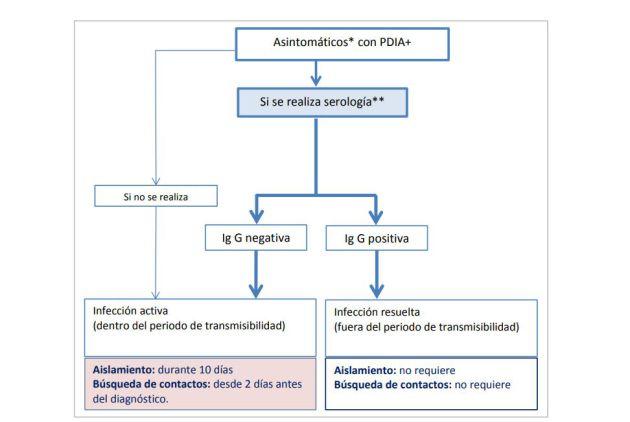 Protocolo para asintomáticos que hayan dado positivo en PCR o en la prueba rápida de detección de antígenos