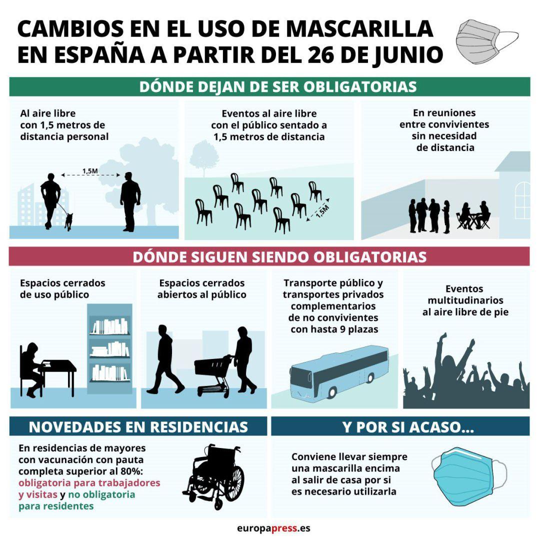 Infografía con situaciones en las que dejará de ser obligatoria y se mantendrá la obligación de usar mascarilla a partir del 26 de junio.