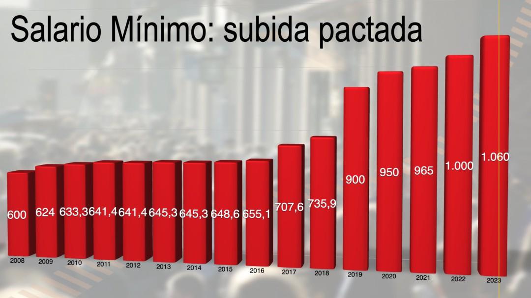 Acuerdo entre Gobierno y sindicatos para subir el salario mínimo 15 euros a partir del 1 de septiembre